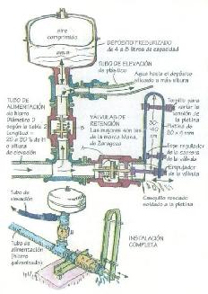 Dibujo explicativo con el funcionamiento de una Bomba Hidráulica
